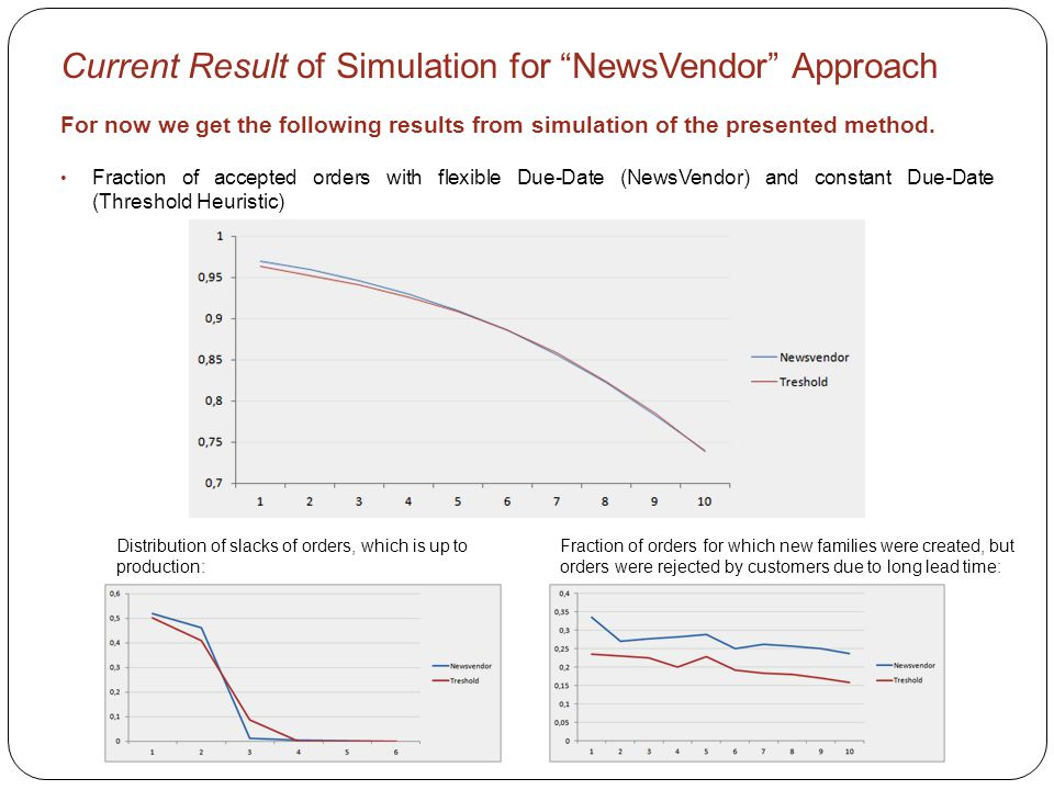 Current Result of Simulation for NewsVendor Approach For now we get the following results from simulation of the presented method.