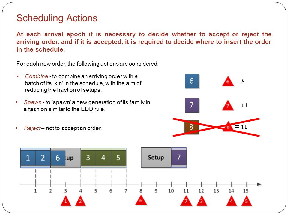 Scheduling Actions At each arrival epoch it is necessary to decide whether to accept or reject the arriving order, and if it is accepted, it is required to decide where to insert the order in the schedule.