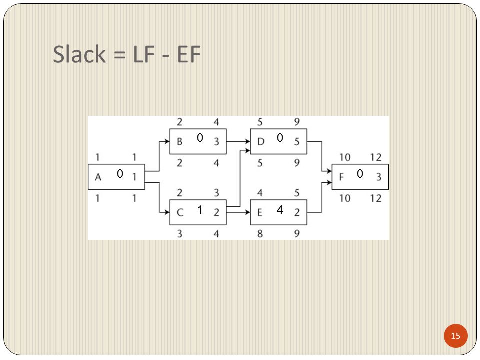 15 Slack = LF - EF 0 0 1 0 4 0