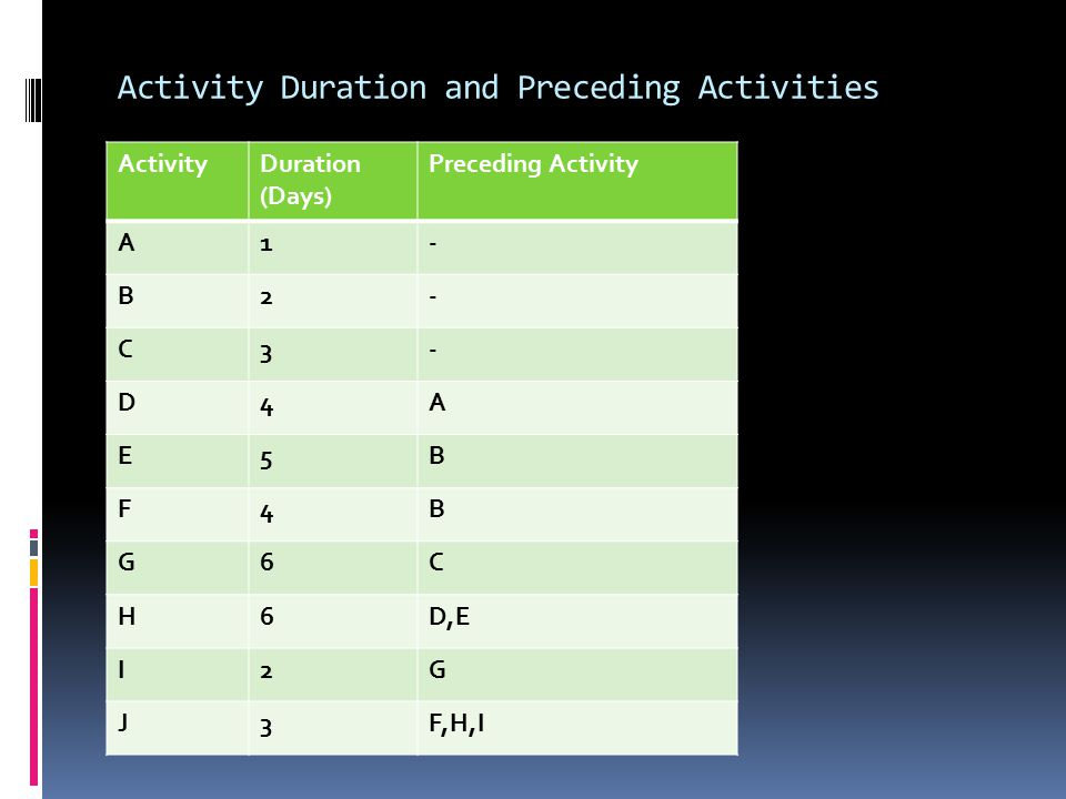 Activity Duration and Preceding Activities ActivityDuration (Days) Preceding Activity A1- B2- C3- D4A E5B F4B G6C H6D,E I2G J3F,H,I