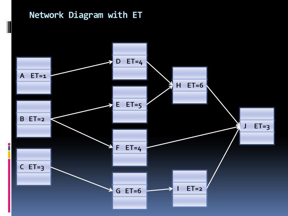 Network Diagram with ET A ET=1 B ET=2 C ET=3 G ET=6 F ET=4 E ET=5 D ET=4 H ET=6 J ET=3 I ET=2