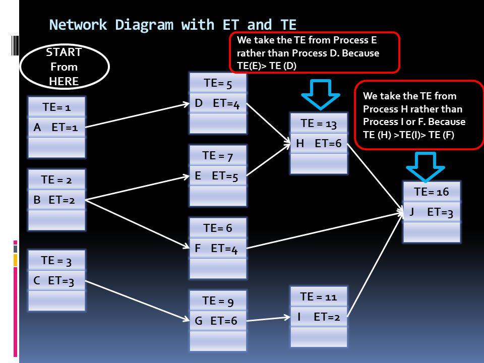 Network Diagram with ET and TE TE= 1 A ET=1 TE = 2 B ET=2 TE = 3 C ET=3 TE = 9 G ET=6 TE= 6 F ET=4 TE = 7 E ET=5 TE= 5 D ET=4 TE = 13 H ET=6 TE= 16 J ET=3 TE = 11 I ET=2 We take the TE from Process E rather than Process D.