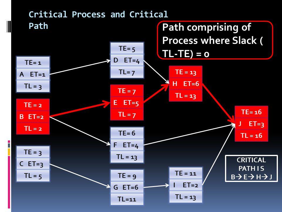 Critical Process and Critical Path TE= 1 A ET=1 TL = 3 TE = 2 B ET=2 TL = 2 TE = 3 C ET=3 TL = 5TE = 9 G ET=6 TL=11 TE= 6 F ET=4 TL = 13 TE = 7 E ET=5 TL = 7 TE= 5 D ET=4 TL= 7 TE = 13 H ET=6 TL = 13 TE= 16 J ET=3 TL = 16 TE = 11 I ET=2 TL = 13 CRITICAL PATH I S B  E  H  J Path comprising of Process where Slack ( TL-TE) = 0