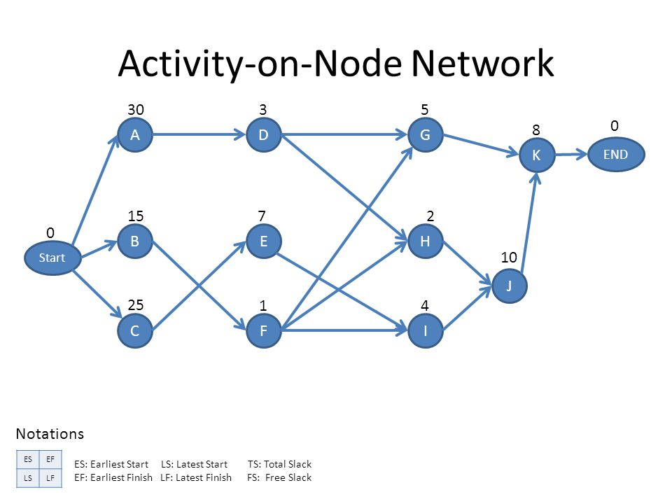 Activity-on-Node Network A B C D E F G H I J K END Start ESEF LSLF Notations ES: Earliest Start LS: Latest Start TS: Total Slack EF: Earliest Finish LF: Latest Finish FS: Free Slack 0 30 15 25 3 7 1 5 2 4 8 10 0