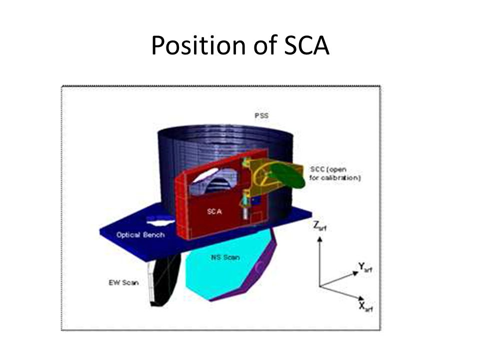 Position of SCA