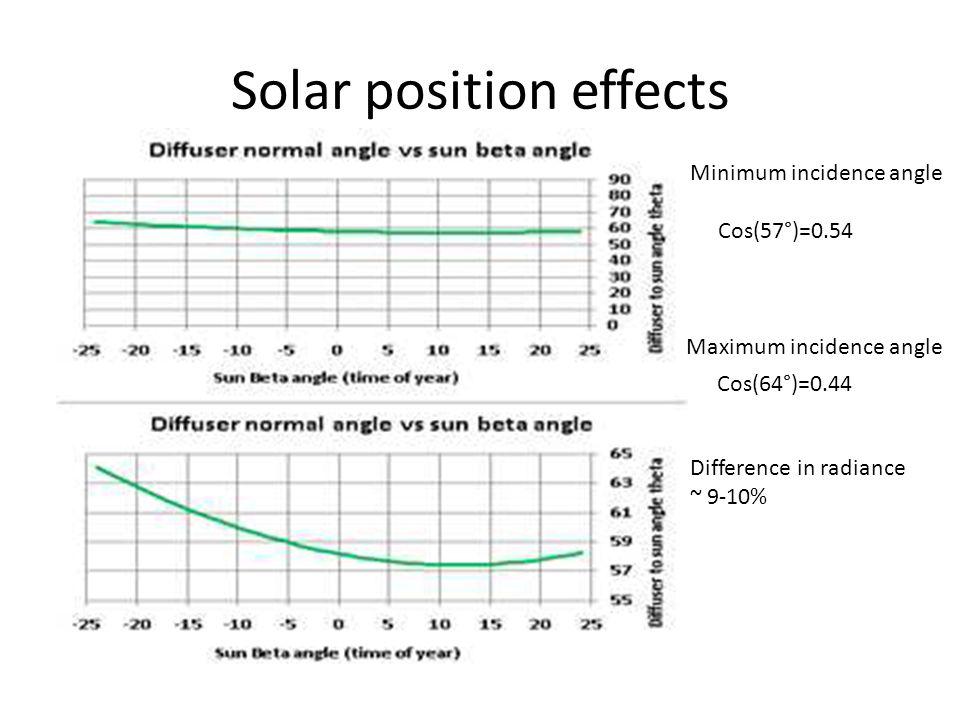 Solar position effects Cos(57°)=0.54 Cos(64°)=0.44 Minimum incidence angle Maximum incidence angle Difference in radiance ~ 9-10%
