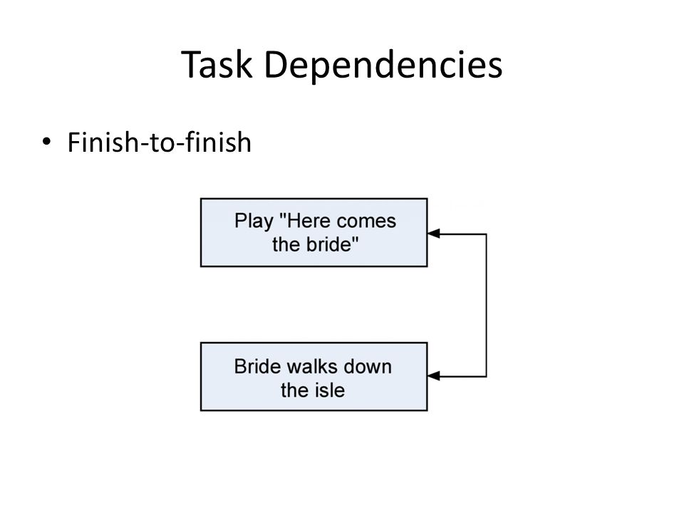 Task Dependencies Finish-to-finish