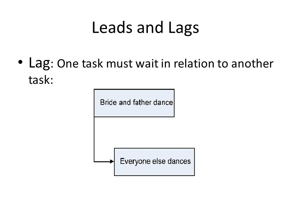 Leads and Lags Lag : One task must wait in relation to another task: