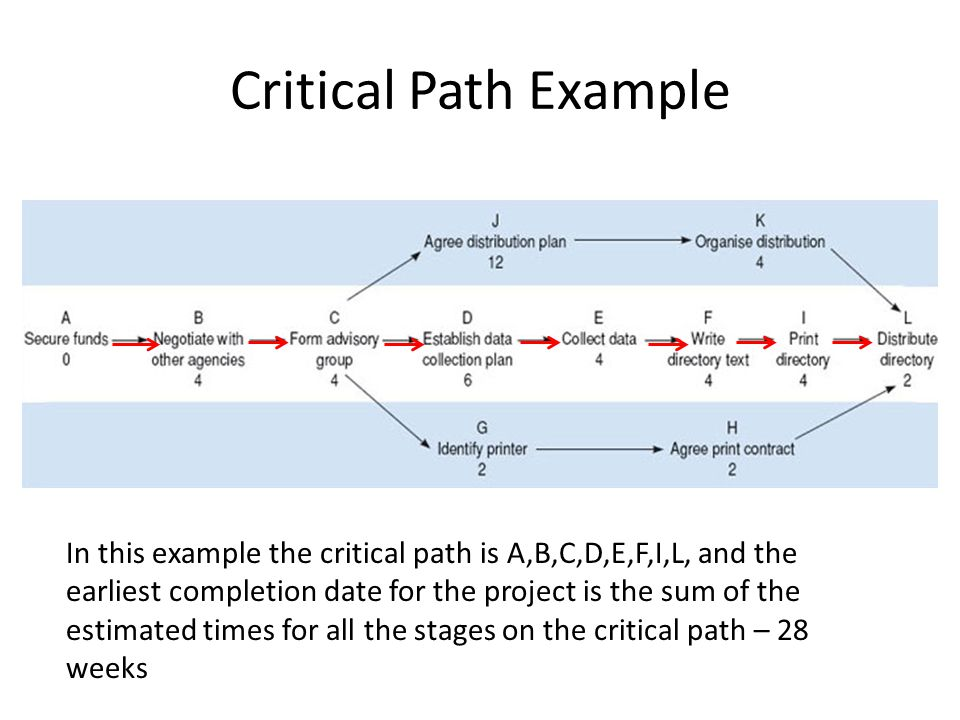 In this example the critical path is A,B,C,D,E,F,I,L, and the earliest completion date for the project is the sum of the estimated times for all the s