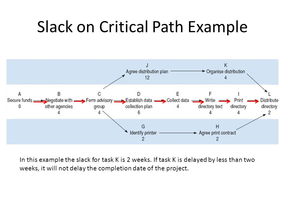 Slack on Critical Path Example In this example the slack for task K is 2 weeks. If task K is delayed by less than two weeks, it will not delay the com