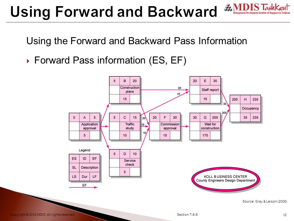 12 Using Forward and Backward Copyright © 2012 MDIS.