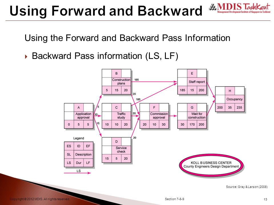 13 Using Forward and Backward Copyright © 2012 MDIS.
