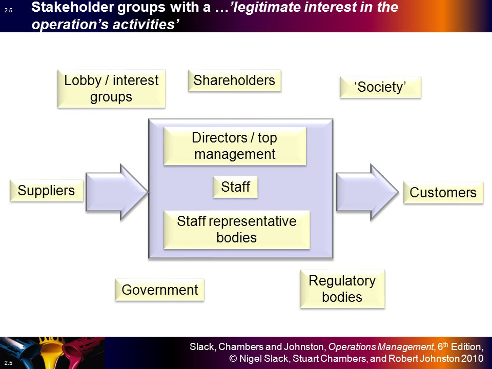 Slack, Chambers and Johnston, Operations Management, 6 th Edition, © Nigel Slack, Stuart Chambers, and Robert Johnston 2010 2.5 Shareholders Directors / top management Staff Staff representative bodies Regulatory bodies Government Suppliers Lobby / interest groups Customers Stakeholder groups with a …'legitimate interest in the operation's activities' 'Society'