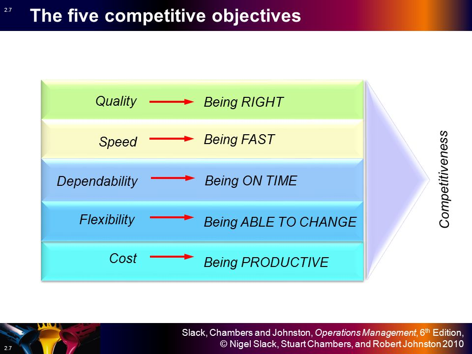 Slack, Chambers and Johnston, Operations Management, 6 th Edition, © Nigel Slack, Stuart Chambers, and Robert Johnston 2010 2.7 Competitiveness The five competitive objectives Quality Being RIGHT Speed Being FAST Dependability Being ON TIME Cost Being PRODUCTIVE Being ABLE TO CHANGE Flexibility
