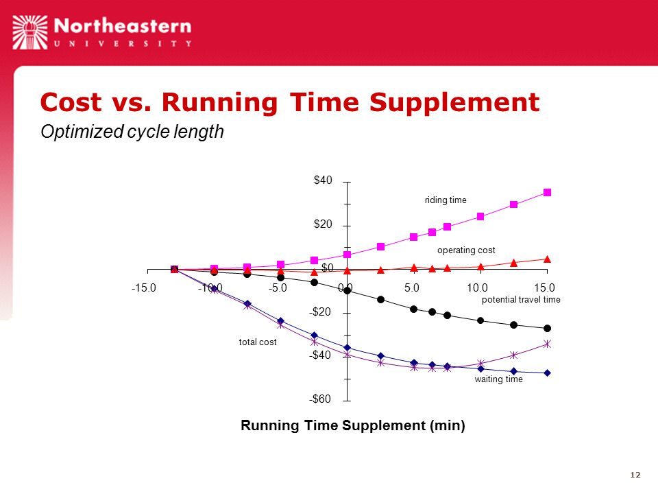 12 Cost vs. Running Time Supplement Optimized cycle length -$60 -$40 -$20 $0 $20 $40 -15.0-10.0-5.00.05.010.015.0 Running Time Supplement (min) riding
