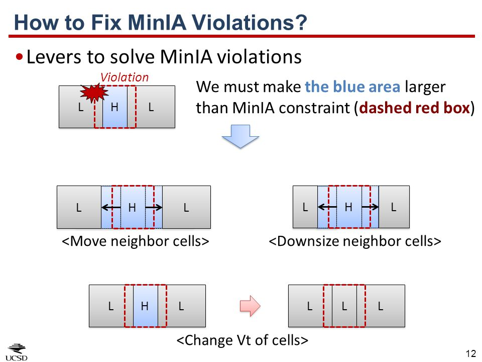 12 Levers to solve MinIA violations How to Fix MinIA Violations? H H L L L L H H L L L L H H L L L L L L L L L L H H L L L L Violation We must make th