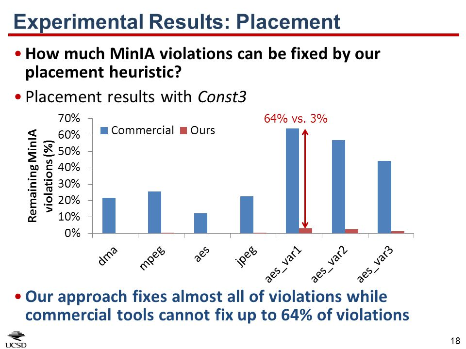 18 How much MinIA violations can be fixed by our placement heuristic? Placement results with Const3 Our approach fixes almost all of violations while