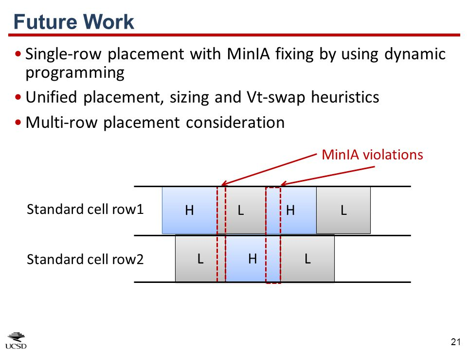 21 Single-row placement with MinIA fixing by using dynamic programming Unified placement, sizing and Vt-swap heuristics Multi-row placement considerat