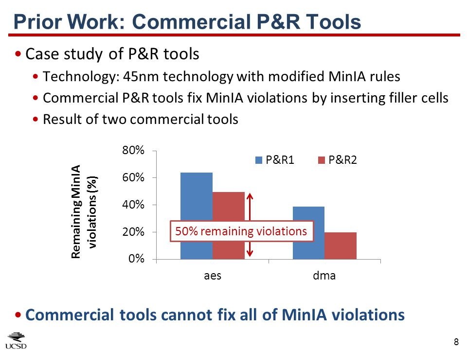 8 Case study of P&R tools Technology: 45nm technology with modified MinIA rules Commercial P&R tools fix MinIA violations by inserting filler cells Re