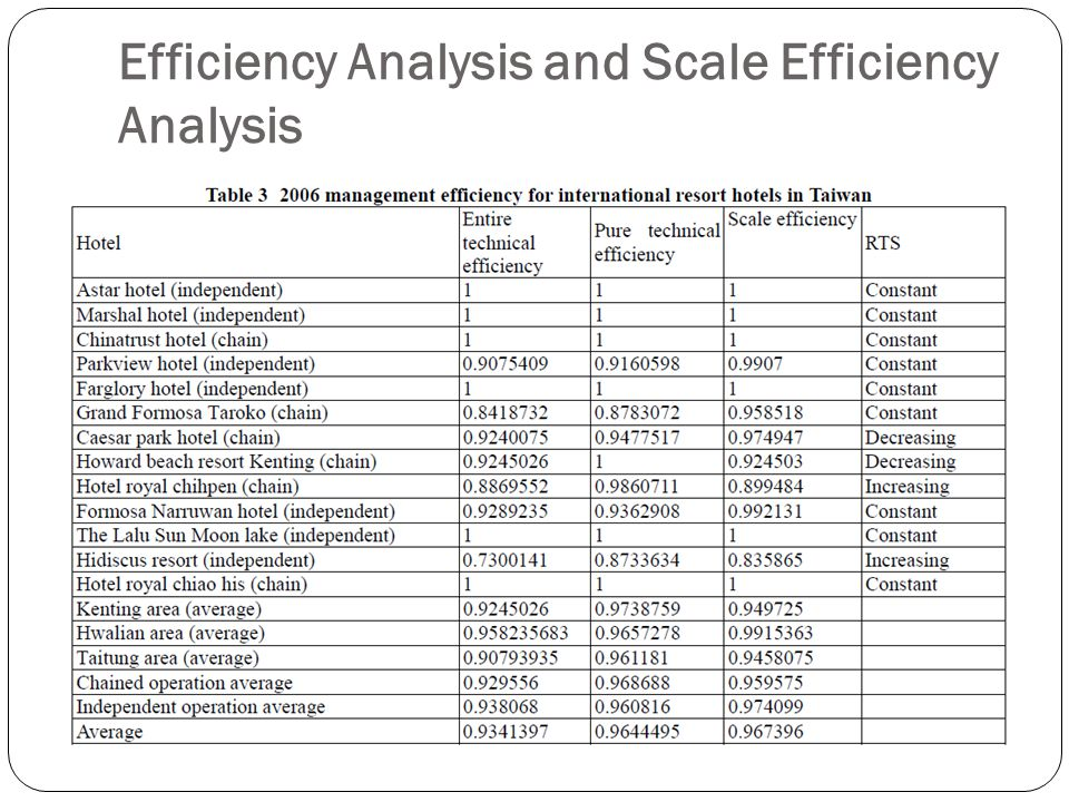 Efficiency Analysis and Scale Efficiency Analysis