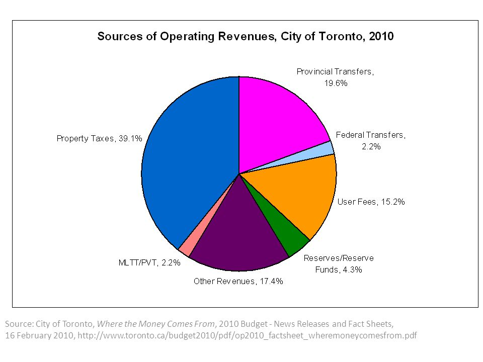 Source: City of Toronto, Where the Money Comes From, 2010 Budget - News Releases and Fact Sheets, 16 February 2010, http://www.toronto.ca/budget2010/pdf/op2010_factsheet_wheremoneycomesfrom.pdf