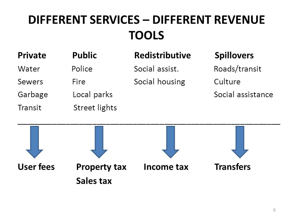 DIFFERENT SERVICES – DIFFERENT REVENUE TOOLS Private Public Redistributive Spillovers Water Police Social assist.