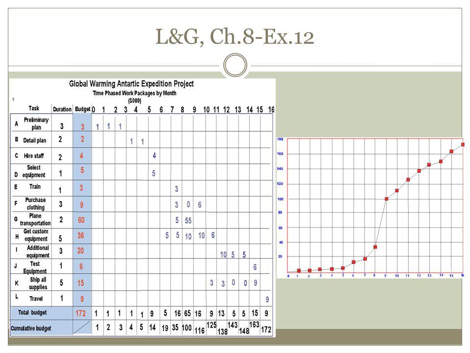 L&G, Ch.8-Ex.12