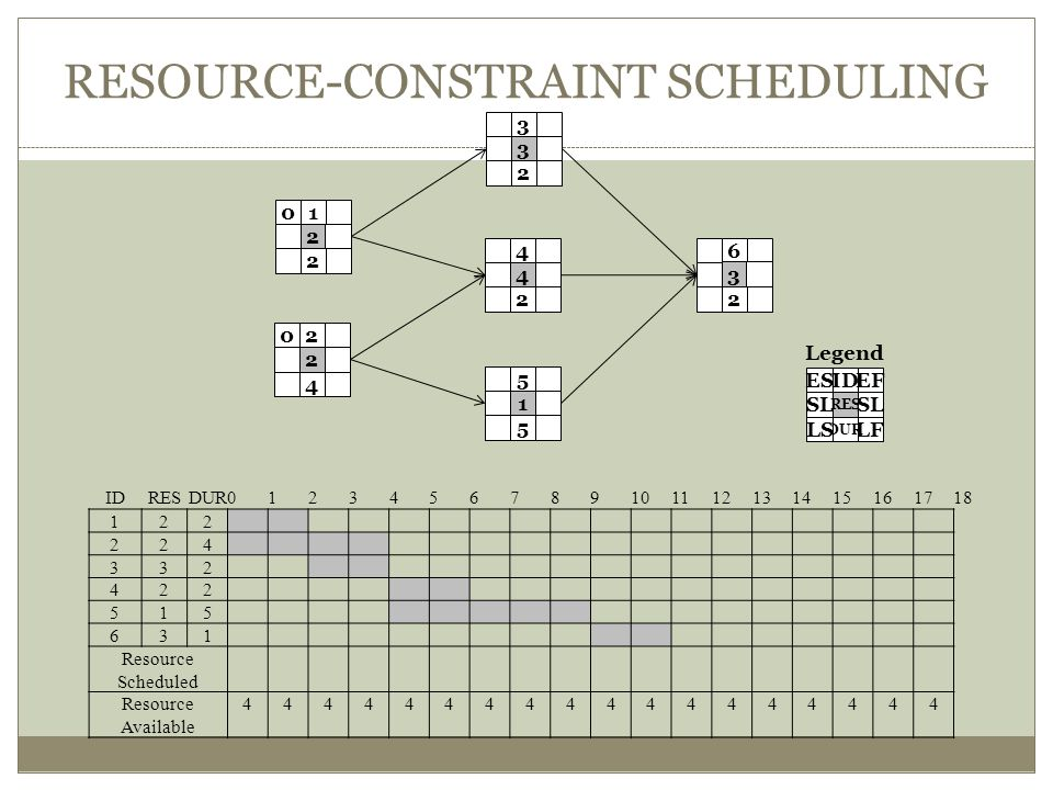 RESOURCE-CONSTRAINT SCHEDULING 01 2 2 02 4 2 3 2 3 4 2 4 5 5 1 6 2 3 IDRESDUR0123456789101112131415161718 122 224 332 422 515 631 Resource Scheduled Resource Available 444444444444444444 ESIDEF LF DUR LS SL RES SL Legend
