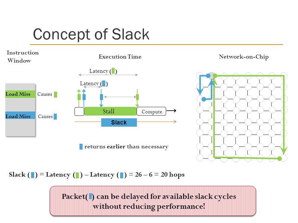Concept of Slack Instruction Window Stall Network-on-Chip Load Miss Causes returns earlier than necessary Compute Slack ( ) = Latency ( ) – Latency ( ) = 26 – 6 = 20 hops Execution Time Packet( ) can be delayed for available slack cycles without reducing performance.