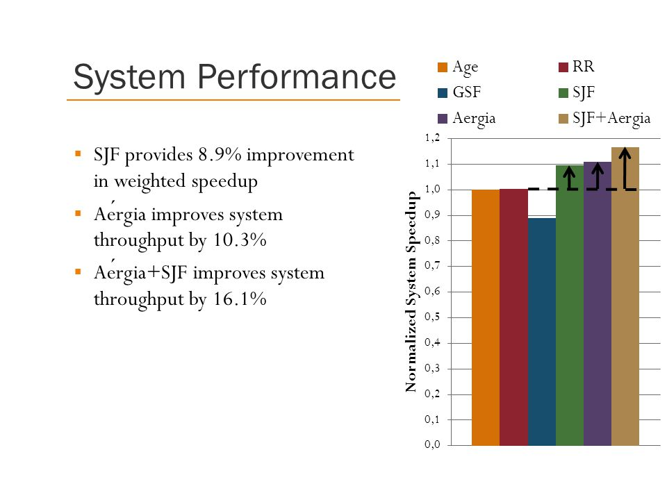 System Performance  SJF provides 8.9% improvement in weighted speedup  Aergia improves system throughput by 10.3%  Aergia+SJF improves system throughput by 16.1%