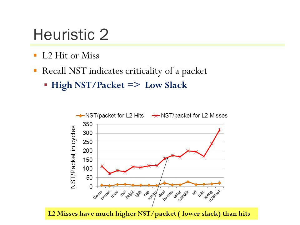 Heuristic 2  L2 Hit or Miss  Recall NST indicates criticality of a packet  High NST/Packet => Low Slack L2 Misses have much higher NST/packet ( lower slack) than hits