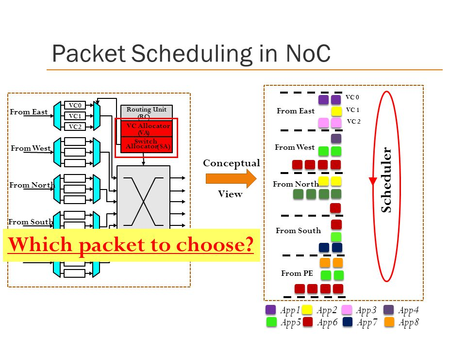 Scheduler Conceptual View VC0 Routing Unit (RC) VC Allocator (VA) Switch Allocator (SA) VC1 2 From East From West From North From South From PE From East From West From North From South From PE VC 0 VC 1 VC 2 App1App2App3App4 App5App6App7App8 Which packet to choose.