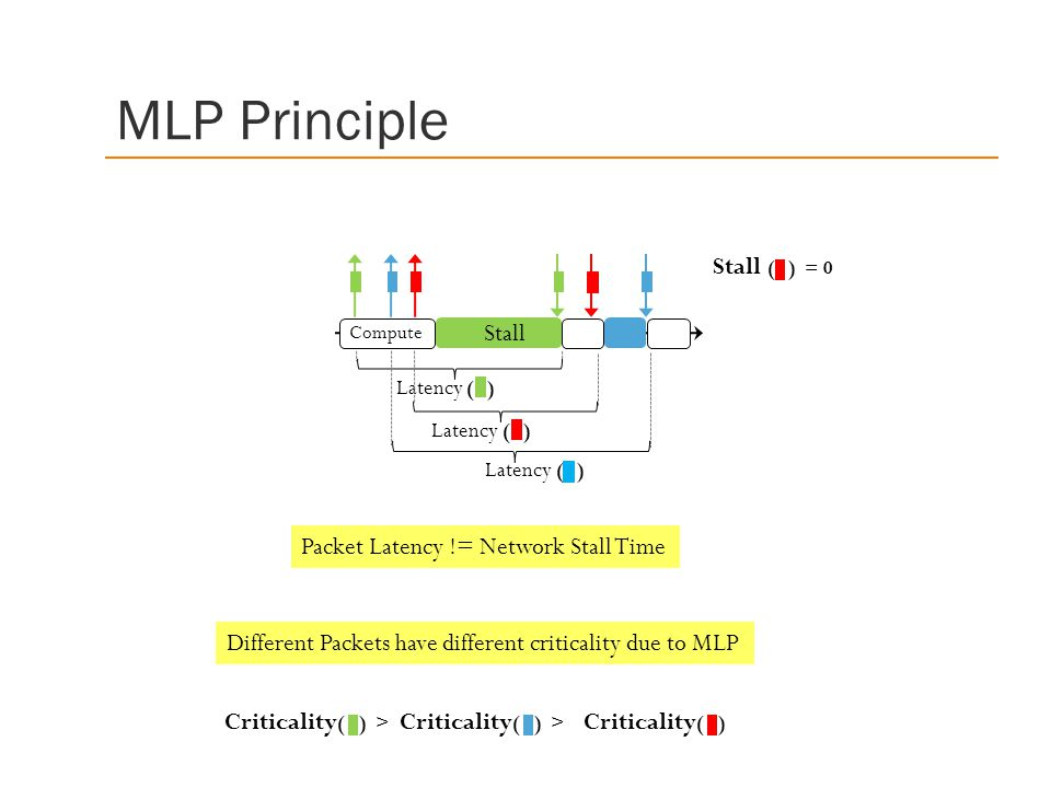 Latency ( ) MLP Principle Stall Compute Latency ( ) Stall ( ) = 0 Packet Latency != Network Stall Time Different Packets have different criticality due to MLP Criticality ( ) > Criticality ( )
