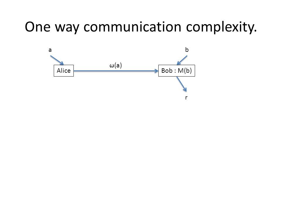 One way communication complexity. AliceBob : M(b) ab  (a) r