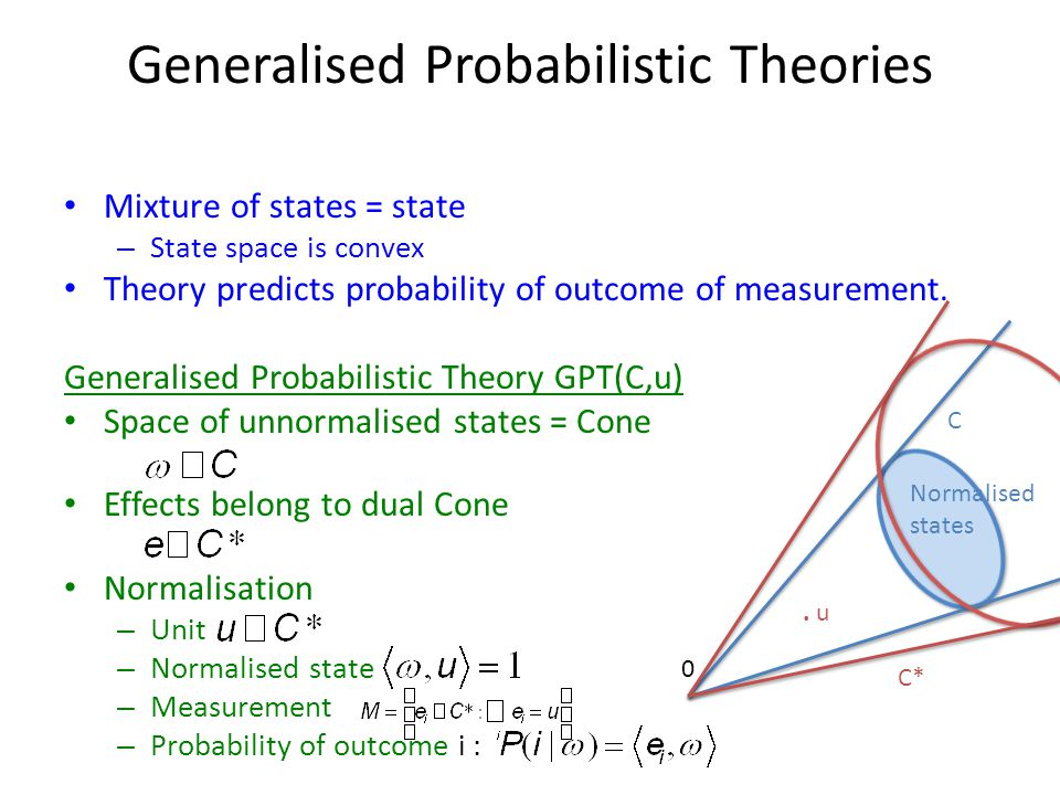 Generalised Probabilistic Theories Mixture of states = state – State space is convex Theory predicts probability of outcome of measurement. Generalise