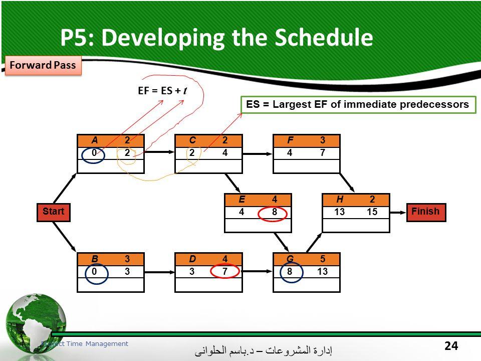 إدارة المشروعات – د. باسم الحلوانى 24 P5: Developing the Schedule 24 Project Time Management A202A202 C224C224 H2 1315 E448E448 B303B303 D437D437 G5 8
