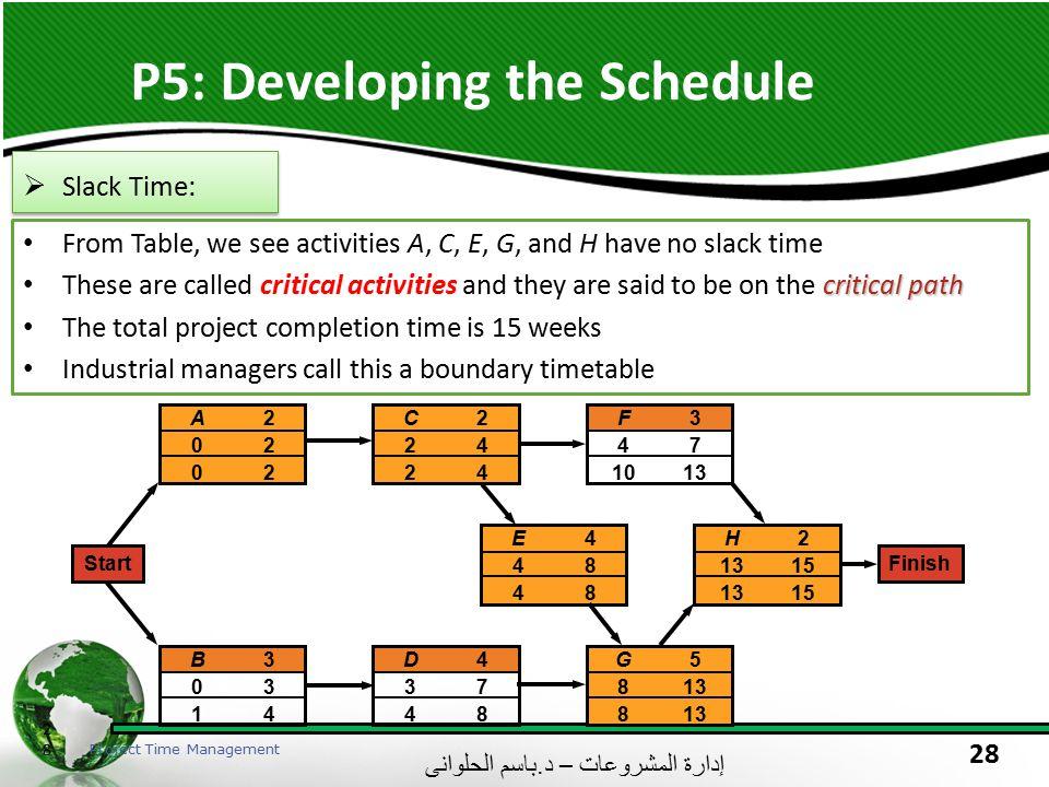 إدارة المشروعات – د. باسم الحلوانى 28 P5: Developing the Schedule 28 Project Time Management  Slack Time: From Table, we see activities A, C, E, G, a