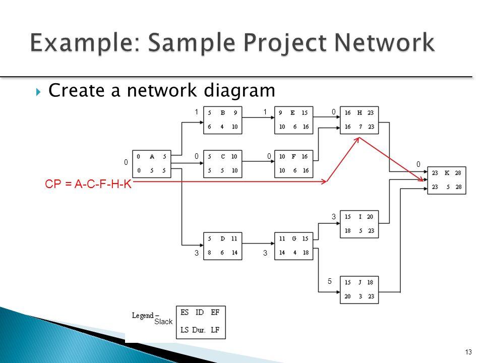 Slack 0 1 0 3 1 0 3 0 0 5 3 CP = A-C-F-H-K  Create a network diagram 13