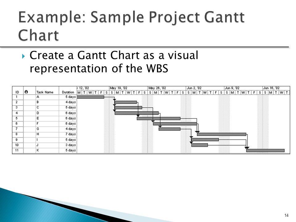  Create a Gantt Chart as a visual representation of the WBS 14