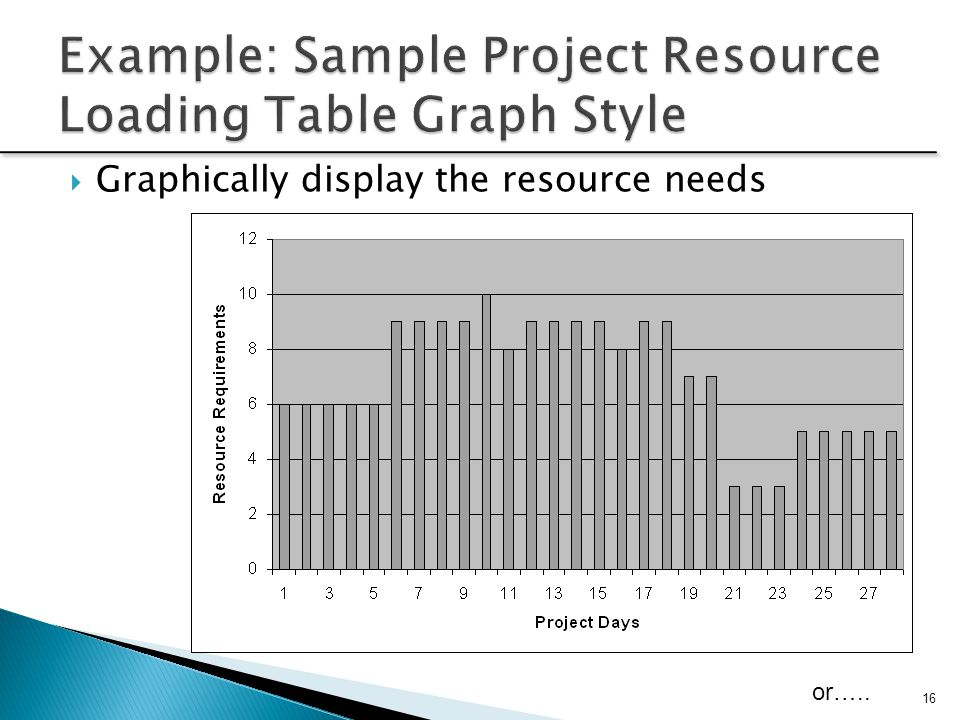  Graphically display the resource needs 16 or…..
