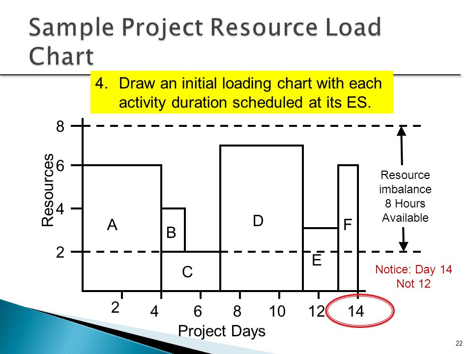 22 A 2 4 6 8 2 121086414 C B D E F Project Days Resources 4.Draw an initial loading chart with each activity duration scheduled at its ES. Resource im