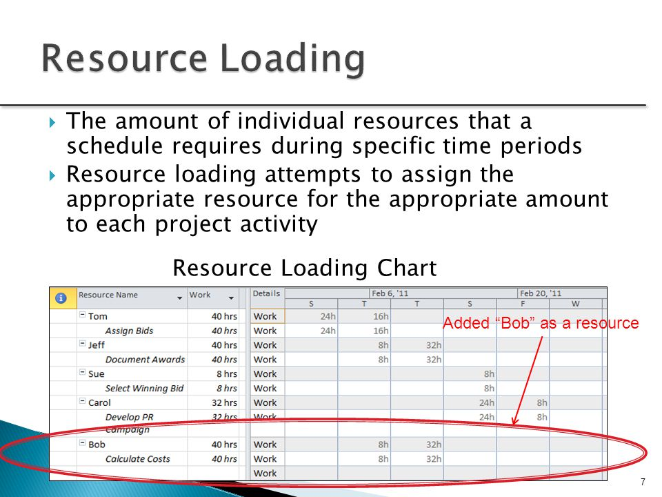  The amount of individual resources that a schedule requires during specific time periods  Resource loading attempts to assign the appropriate resou