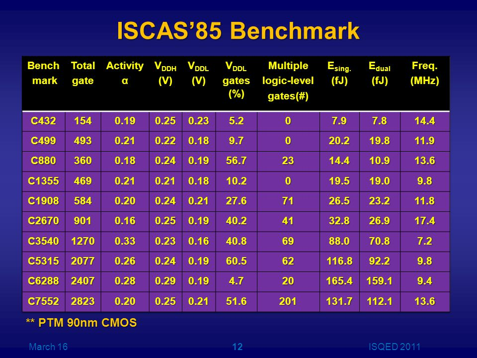 ISCAS'85 Benchmark ** PTM 90nm CMOS March 16ISQED 201112