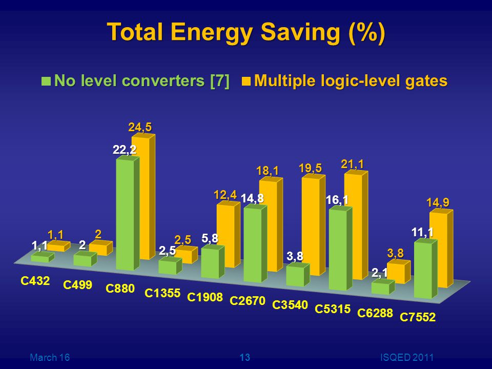 Total Energy Saving (%) March 16ISQED 201113