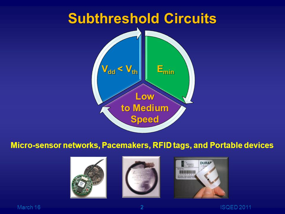 Subthreshold Circuits March 16ISQED 20112 V dd < V th E min Low to Medium Speed Micro-sensor networks, Pacemakers, RFID tags, and Portable devices