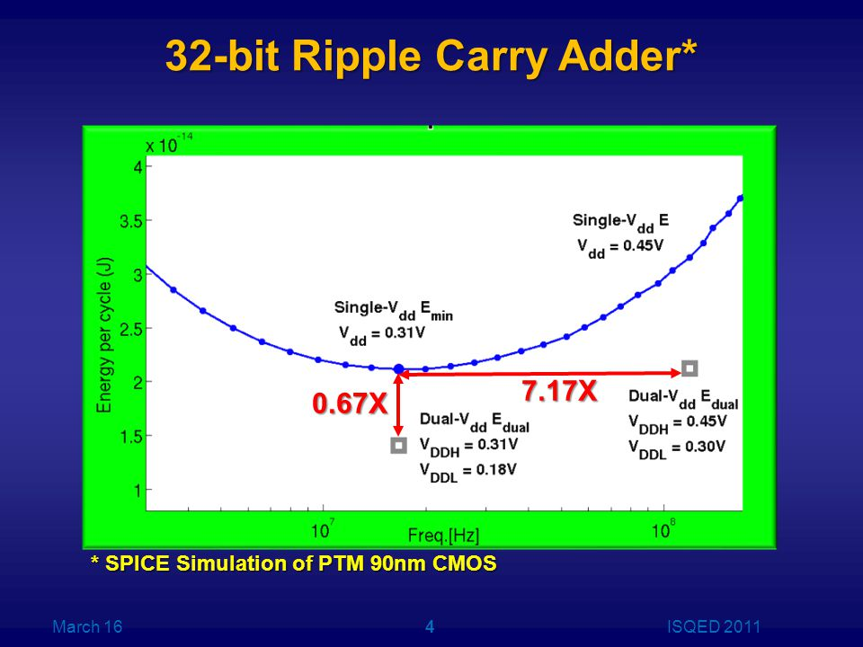 32-bit Ripple Carry Adder* March 16ISQED 20114 0.67X 7.17X * SPICE Simulation of PTM 90nm CMOS