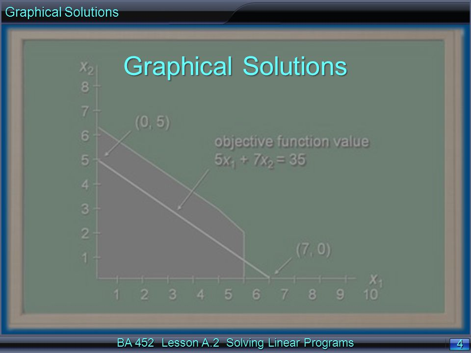 BA 452 Lesson A.2 Solving Linear Programs 5 5 Overview Graphical Solutions to linear programs arise from graphing the feasible solutions for each constraint and a constant- value line for the objective function to identify which constraints bind (hold with equality) at the optimal solution.