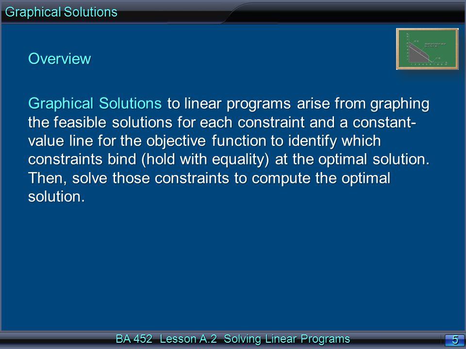 BA 452 Lesson A.2 Solving Linear Programs 36 n Maximum weekly profit of $10,000.