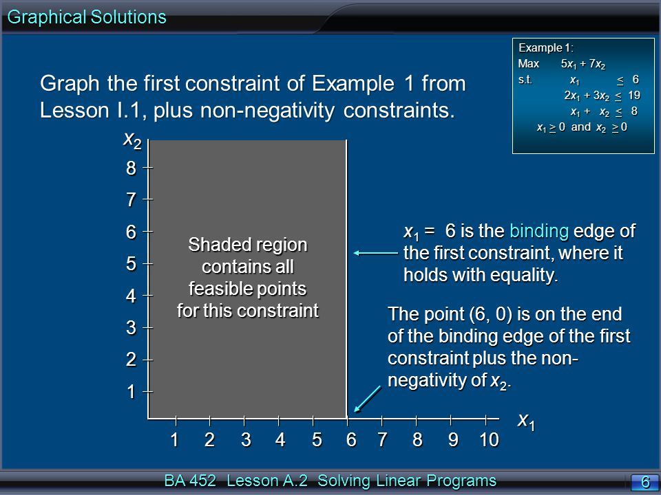 BA 452 Lesson A.2 Solving Linear Programs 6 6 Graph the first constraint of Example 1 from Lesson I.1, plus non-negativity constraints.