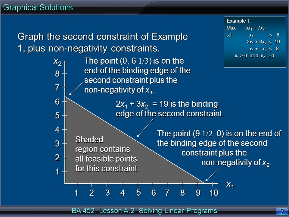 BA 452 Lesson A.2 Solving Linear Programs 28 Resource Allocation with Sales Maximums